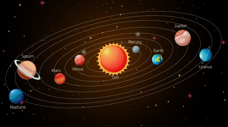 Drukowany układ słoneczny